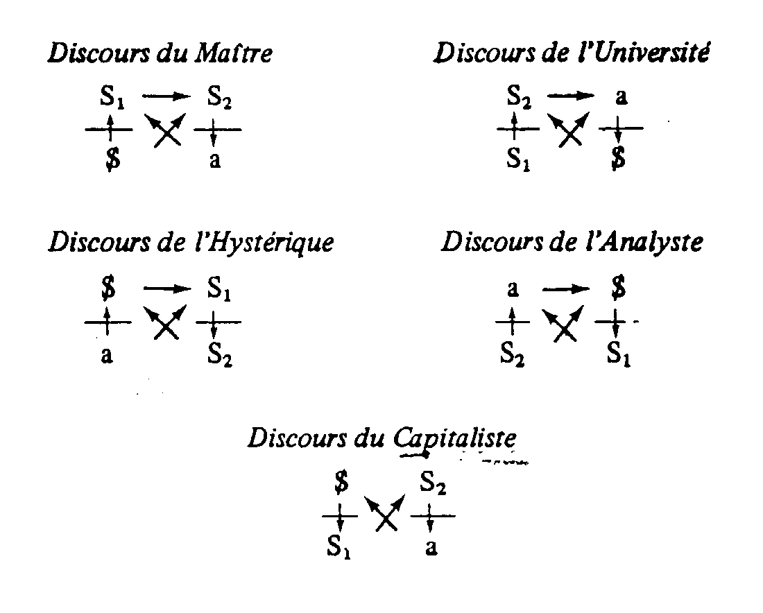 schéma des quatre discours de Jacques Lacan, et discours du capitaliste